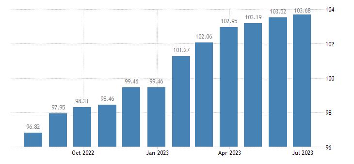 hungary harmonised idx of consumer prices hicp combined passenger transport eurostat data