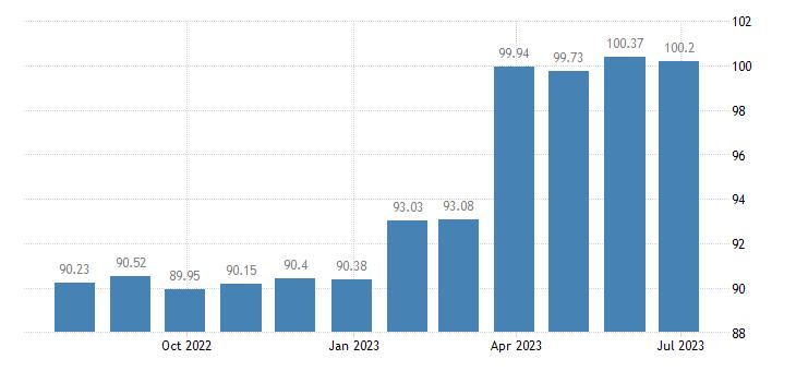 hungary harmonised idx of consumer prices hicp communications eurostat data