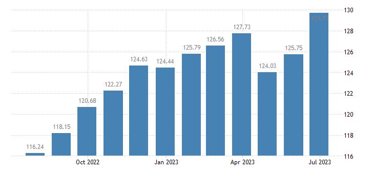 hungary harmonised idx of consumer prices hicp cookers eurostat data