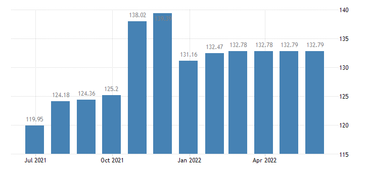 hungary harmonised idx of consumer prices hicp diesel eurostat data