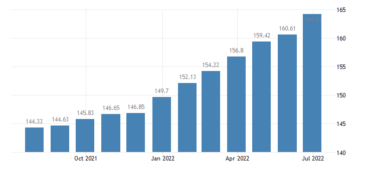 hungary harmonised idx of consumer prices hicp domestic services household services eurostat data