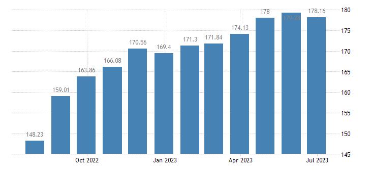 hungary harmonised idx of consumer prices hicp dried fruit nuts eurostat data