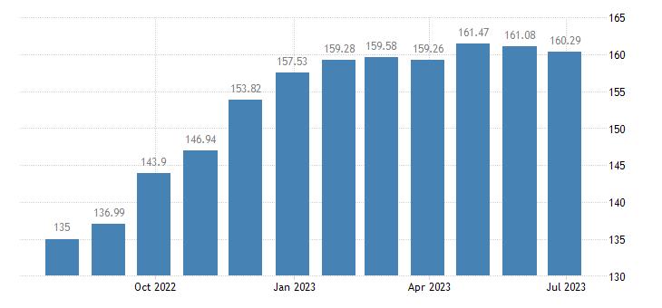 hungary harmonised idx of consumer prices hicp edible offal eurostat data