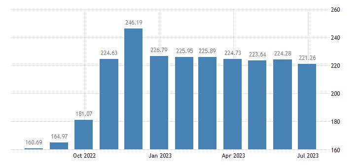 hungary harmonised idx of consumer prices hicp eggs eurostat data