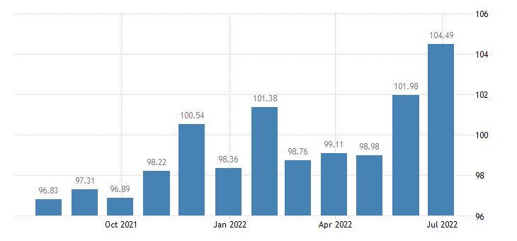 hungary harmonised idx of consumer prices hicp electric appliances for personal care eurostat data