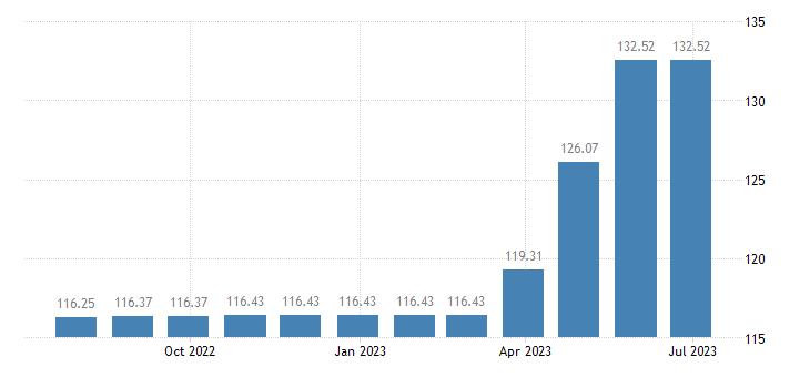 hungary harmonised idx of consumer prices hicp financial services n e c eurostat data
