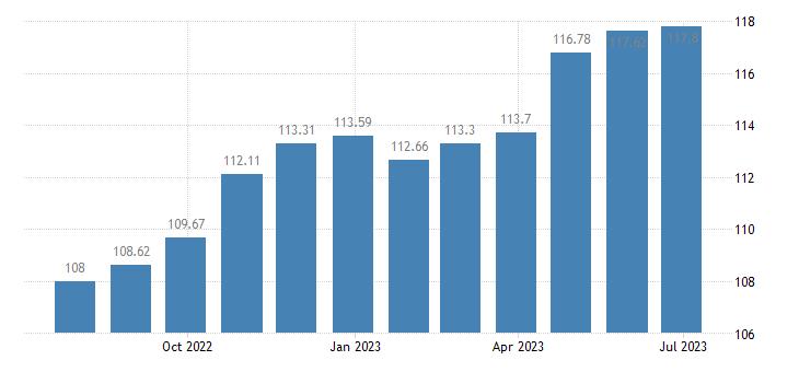 hungary harmonised idx of consumer prices hicp footwear eurostat data