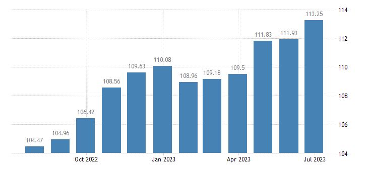 hungary harmonised idx of consumer prices hicp footwear for infants children eurostat data