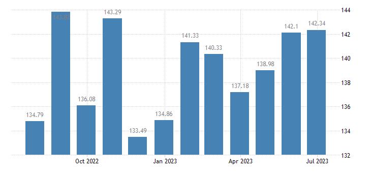 hungary harmonised idx of consumer prices hicp fortified wines eurostat data