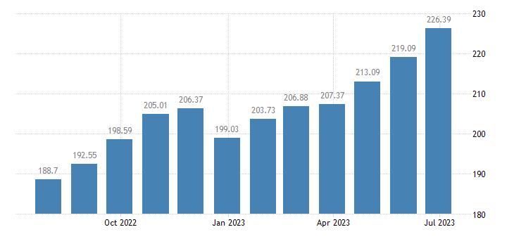 hungary harmonised idx of consumer prices hicp fresh or chilled fruit eurostat data