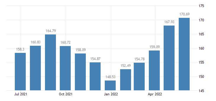hungary harmonised idx of consumer prices hicp fruit eurostat data