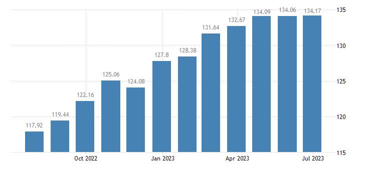 hungary harmonised idx of consumer prices hicp furnishings fabrics curtains eurostat data