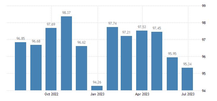 hungary harmonised idx of consumer prices hicp games hobbies eurostat data