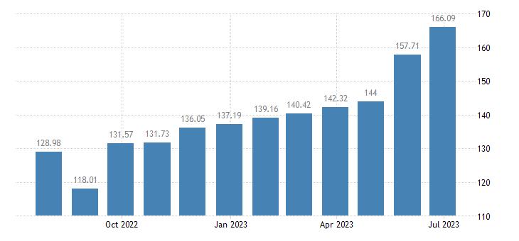 hungary harmonised idx of consumer prices hicp garden furniture eurostat data