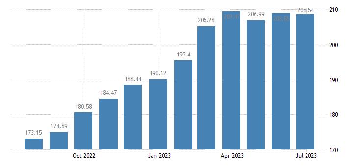 hungary harmonised idx of consumer prices hicp gardens plants flowers eurostat data
