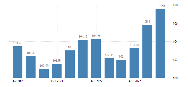 hungary harmonised idx of consumer prices hicp garments eurostat data
