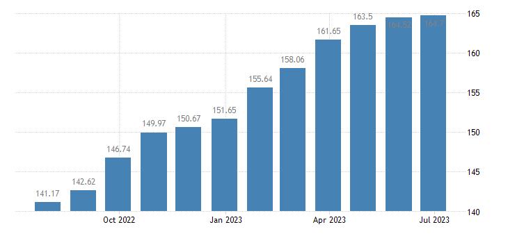 hungary harmonised idx of consumer prices hicp hairdressing for women eurostat data