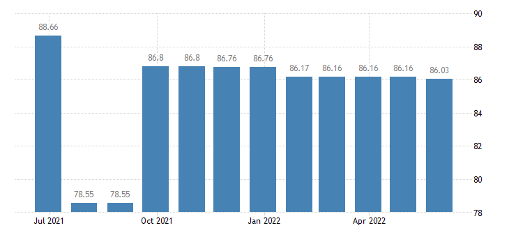 hungary harmonised idx of consumer prices hicp hearing aids eurostat data