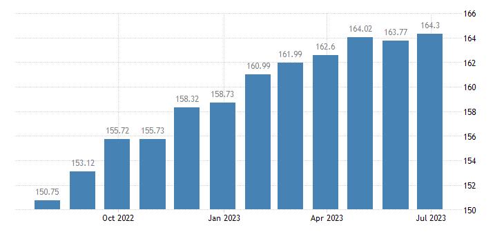 hungary harmonised idx of consumer prices hicp household furniture eurostat data