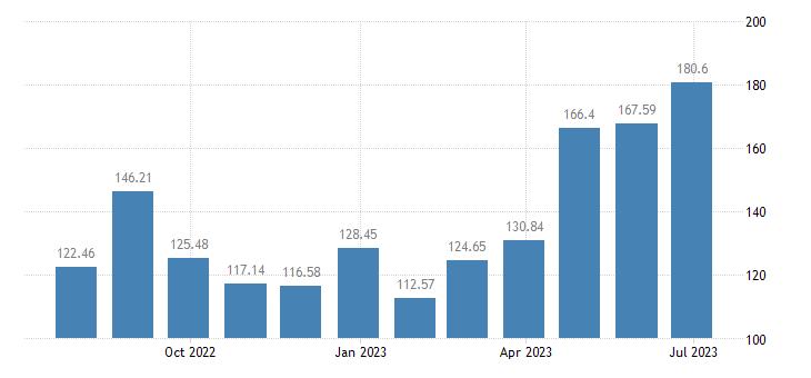 hungary harmonised idx of consumer prices hicp international flights eurostat data