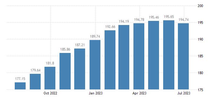 hungary harmonised idx of consumer prices hicp jewellery eurostat data
