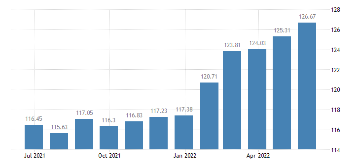 hungary harmonised idx of consumer prices hicp lager beer eurostat data