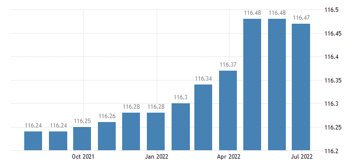 hungary harmonised idx of consumer prices hicp legal services accountancy eurostat data