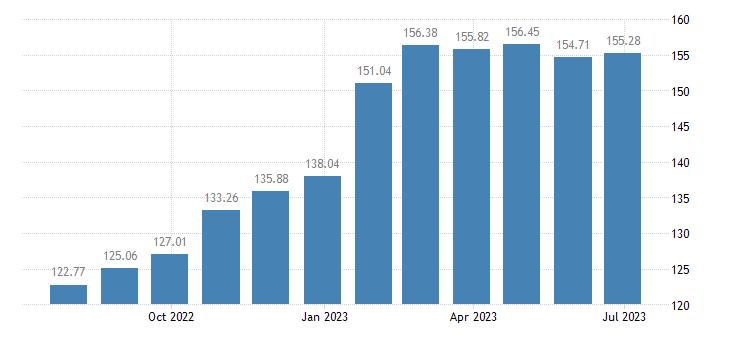 hungary harmonised idx of consumer prices hicp low non alcoholic beer eurostat data