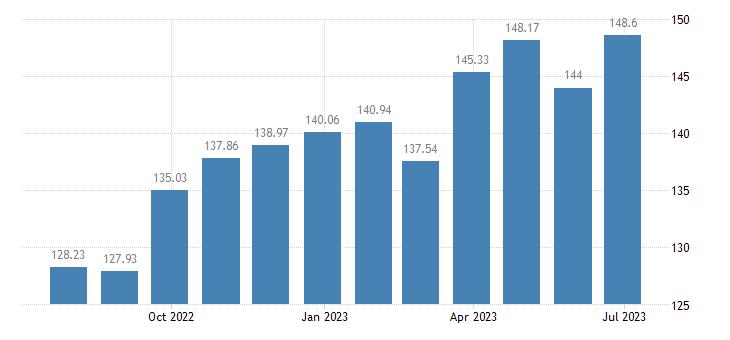 hungary harmonised idx of consumer prices hicp lubricants eurostat data