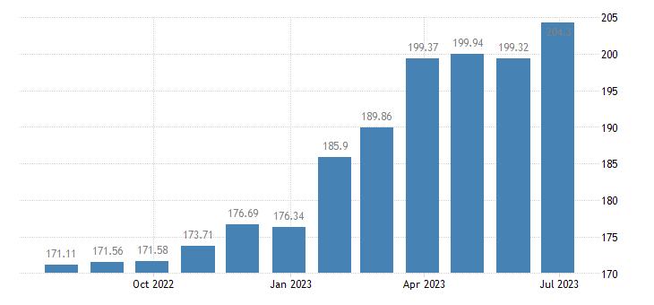 hungary harmonised idx of consumer prices hicp magazines periodicals eurostat data