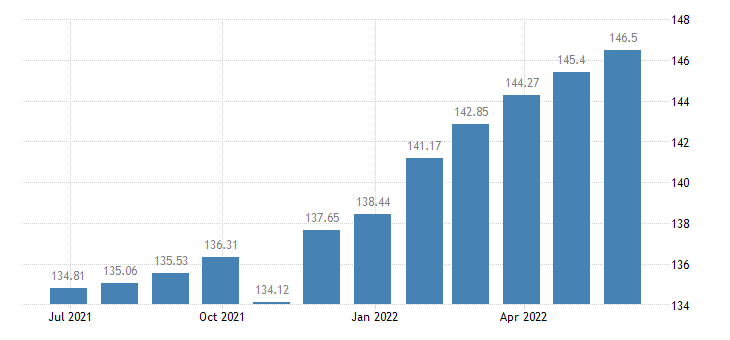 hungary harmonised idx of consumer prices hicp medical services eurostat data