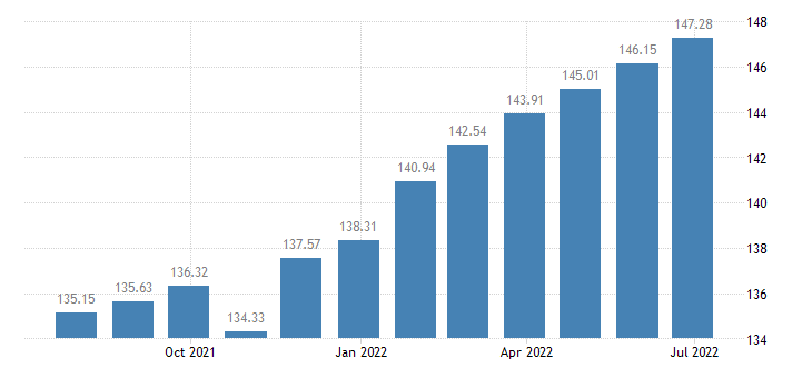 hungary harmonised idx of consumer prices hicp medical services paramedical services eurostat data