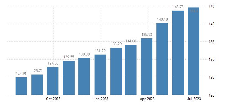 hungary harmonised idx of consumer prices hicp miscellaneous goods services eurostat data