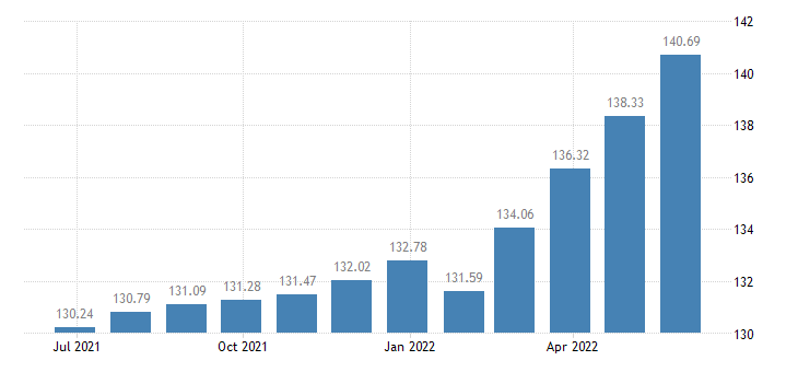 hungary harmonised idx of consumer prices hicp miscellaneous printed matter eurostat data