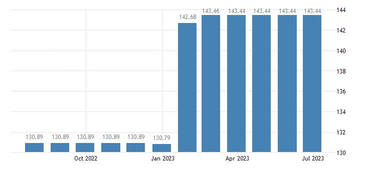 hungary harmonised idx of consumer prices hicp motor cycles eurostat data