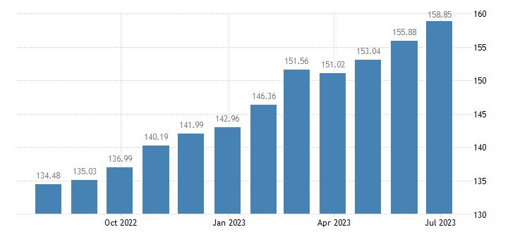 hungary harmonised idx of consumer prices hicp motor vehicle insurance eurostat data