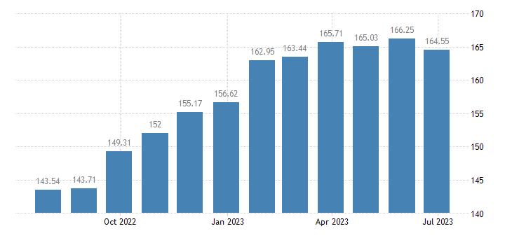 hungary harmonised idx of consumer prices hicp musical instruments eurostat data