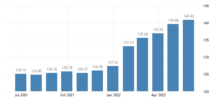 hungary harmonised idx of consumer prices hicp musical instruments major durables for indoor recreation eurostat data