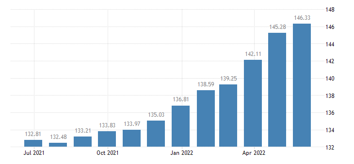 hungary harmonised idx of consumer prices hicp new motor cars eurostat data