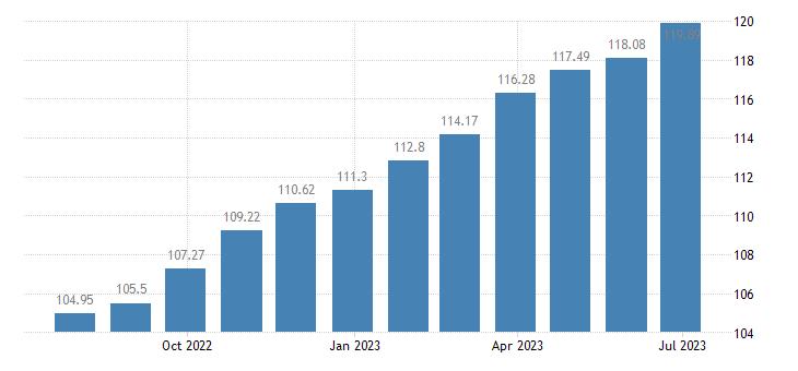 hungary harmonised idx of consumer prices hicp newspapers books stationery eurostat data