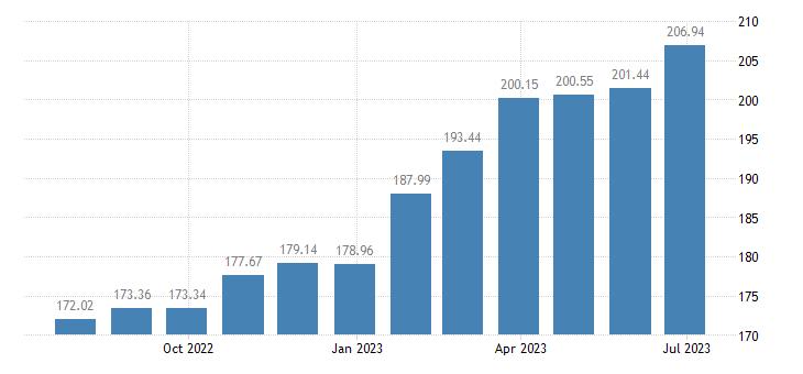 hungary harmonised idx of consumer prices hicp newspapers periodicals eurostat data