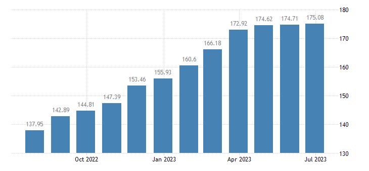 hungary harmonised idx of consumer prices hicp non alcoholic beverages eurostat data