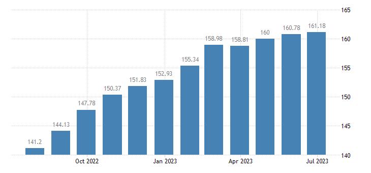 hungary harmonised idx of consumer prices hicp non motorised small tools eurostat data