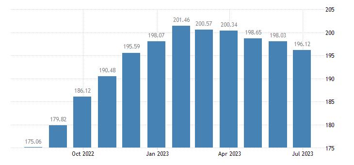 hungary harmonised idx of consumer prices hicp oils fats eurostat data