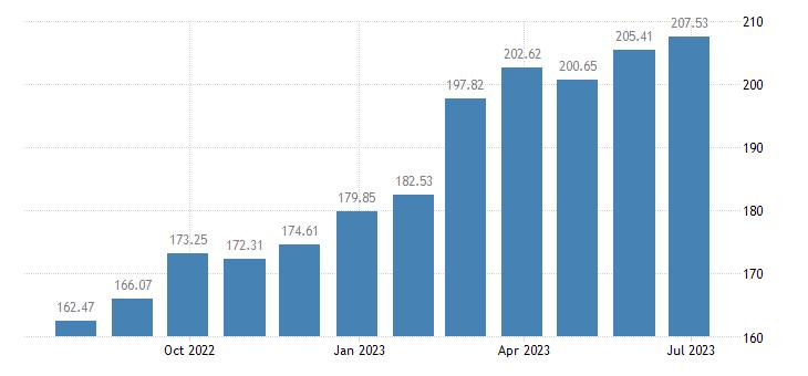 hungary harmonised idx of consumer prices hicp olive oil eurostat data