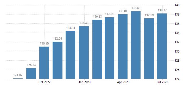 hungary harmonised idx of consumer prices hicp other furniture furnishings eurostat data