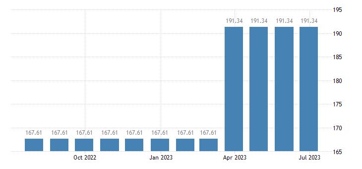 hungary harmonised idx of consumer prices hicp other postal services eurostat data