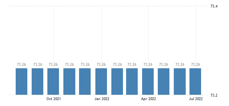 hungary harmonised idx of consumer prices hicp other services related to dwelling eurostat data