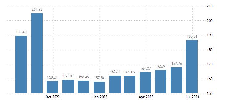 hungary harmonised idx of consumer prices hicp package holidays eurostat data