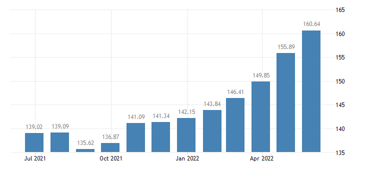 hungary harmonised idx of consumer prices hicp paper products eurostat data